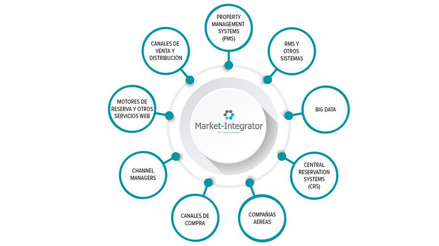 Gráfico Market Integrator